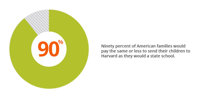 Harvard's net price is generally much lower than its sticker price, which means that for 90% of American families, Harvard may be more affordable than a state school -- afford colleges