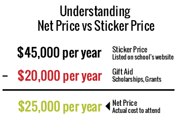 Graphic shows that a college's net price is calculated by subtracting gift aid - scholarships and grants - from the total stick price. College costs add up.