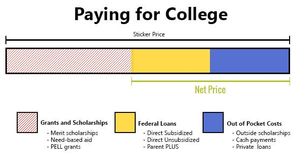 Students make the mistake of thinking in-state colleges are more affordable
