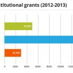 Bar graph shows the average institutional grant awarded to undergraduate colleges