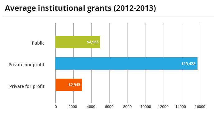 Bar graph shows the average institutional grant awarded to undergraduate colleges. While private colleges can appear more expensive, they can grant more aid.