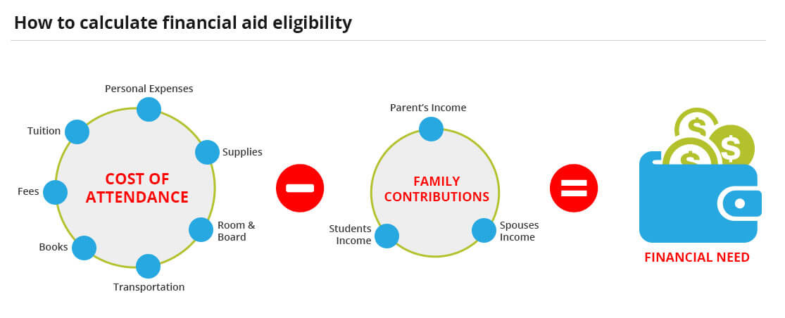 Financial need is equal to Total Csot minus Estimated Family Contribution (EFC). A lot of students have financial aid eligibility