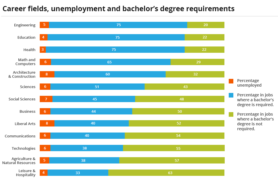 Chart showing different careers and their unemployment rates and degree requirements.