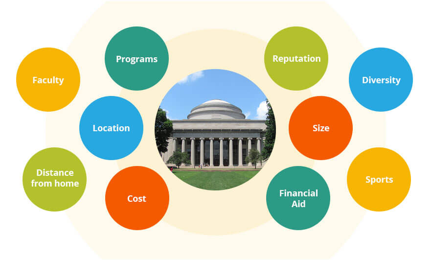 Graphic showing the number of factors that go into choosing the right college.