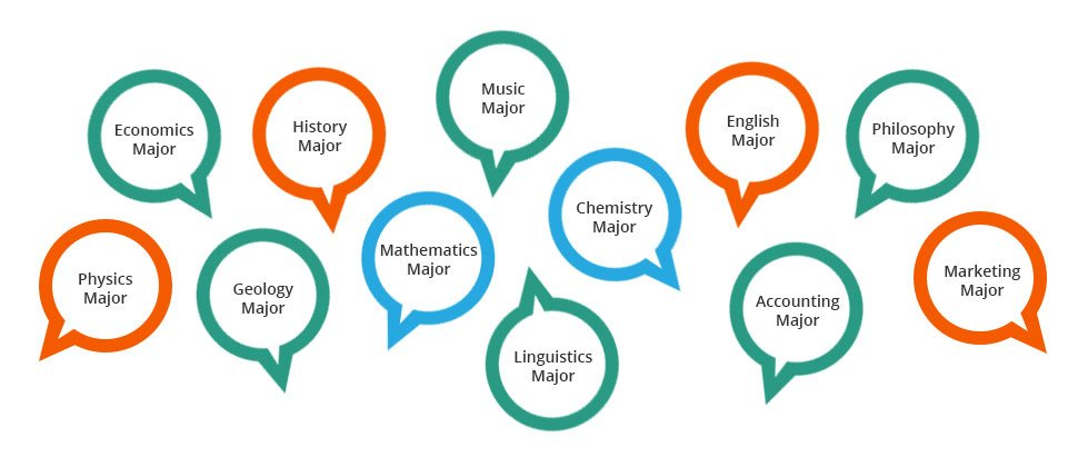 A small selection of potential college majors--from engineering to literature