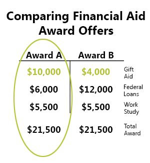 **How to maximize ur financial aid letter for scholarships?**?