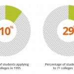 Charts showing than in 1995 only 10% of students applied to 7 or more colleges, now 29% of students do so. What are your college acceptance chances?