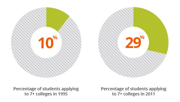 Charts showing than in 1995 only 10% of students applied to 7 or more colleges, now 29% of students do so.
