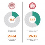 Comparison showing that Cornell University and Northeastern University have similar academic profiles but much different selectivity or admissions rate
