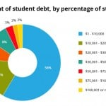 Chart showing the distribution of student loan debt by what percentage of students have what amount of debt at graduation. College is for rich kids -- not.