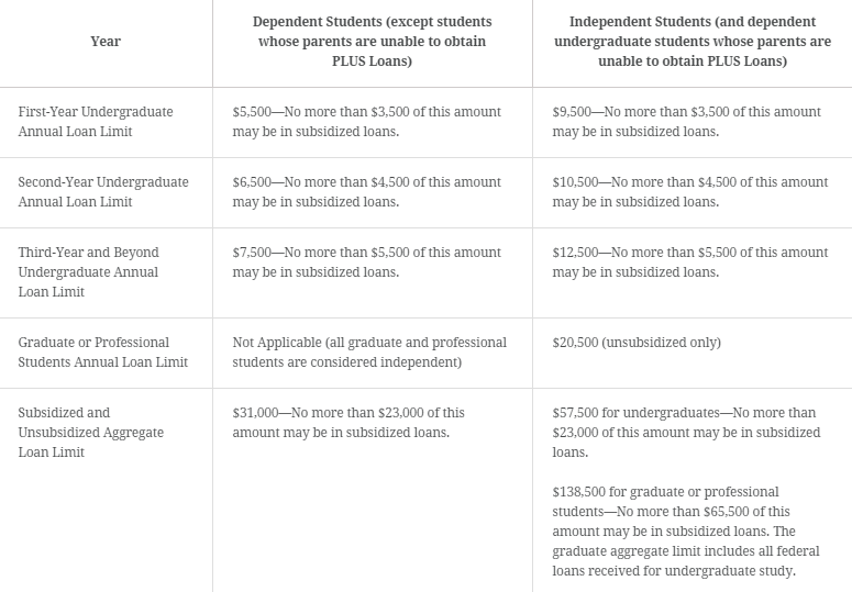 This table shows financial aid limits on federal loan programs based on eligibility. Taken from StudentAid.Gov.