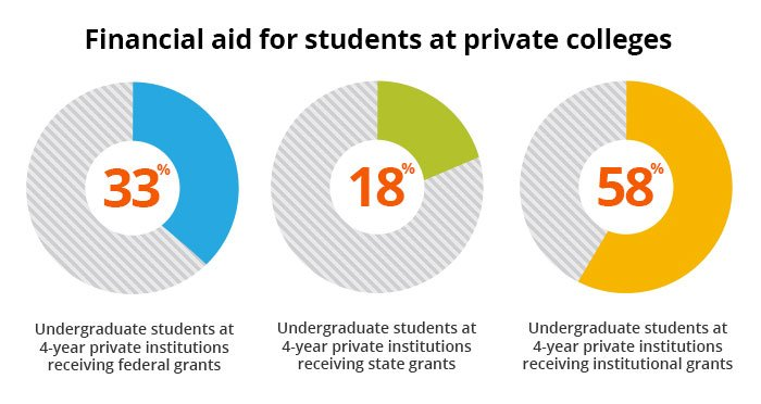 Charts showing the percentage of students that receive financial aid from private colleges.