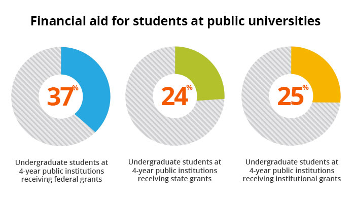 Charts showing the percentage of undergraduate students that receive financial aid at private colleges.