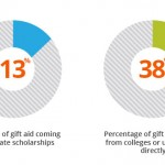Charts showing that only 13% of gift aid earned by undergraduates students comes from private scholarships while 38% comes from colleges or universities themselves