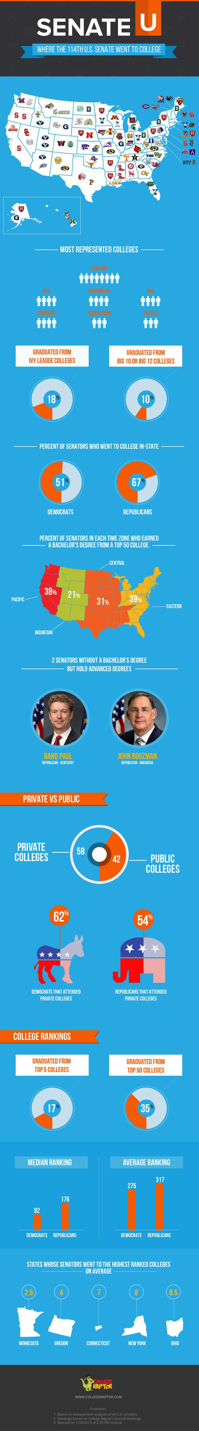 Infographic showing where the U.S. Senate went to college for their undergraduate degrees.