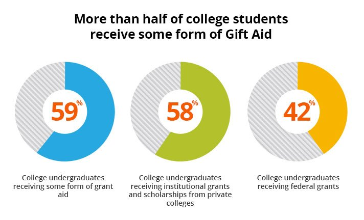 Charts showing that more than 50% of college students receive some form of gift aid, including federal and institutional grants and scholarships, to make college more in your price range