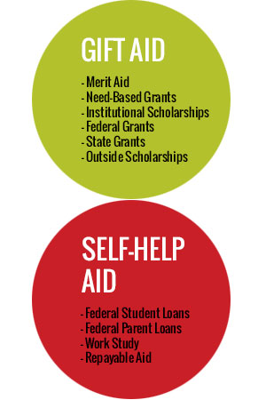 "Diagram shows that Gift Aid is ""free money"" for college--scholarships and grants. Self-help aid includes federal loans, work study, and other repayable financial aid."