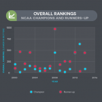 NCAA Men's Basketball Tournament College Enrollment Trends
