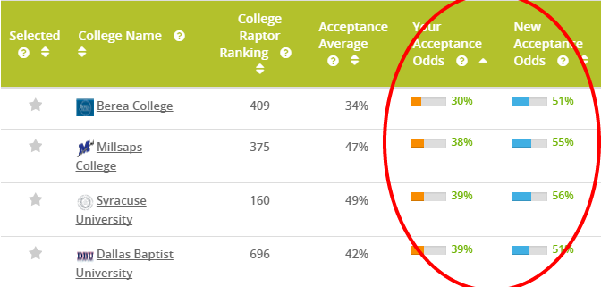 "Screenshot of the College Raptor results in ""What-If"" mode that lets users compare potential scenarios based on test scores"