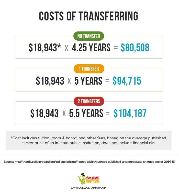 Comparison of cost of transferring for 5, 5.5 and 4.25 years.