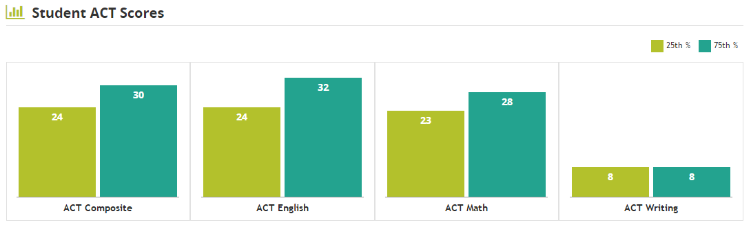 ACT score distribution at Auburn University - average ACT scores