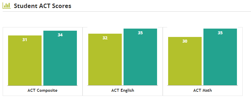 ACT score distribution at Stanford University -- Average ACT scores