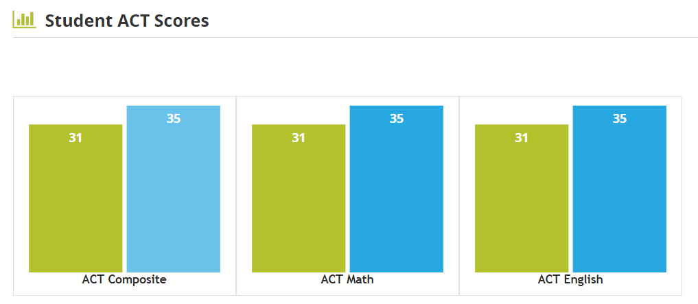 Duke ACT & SAT scores: average ACT scores