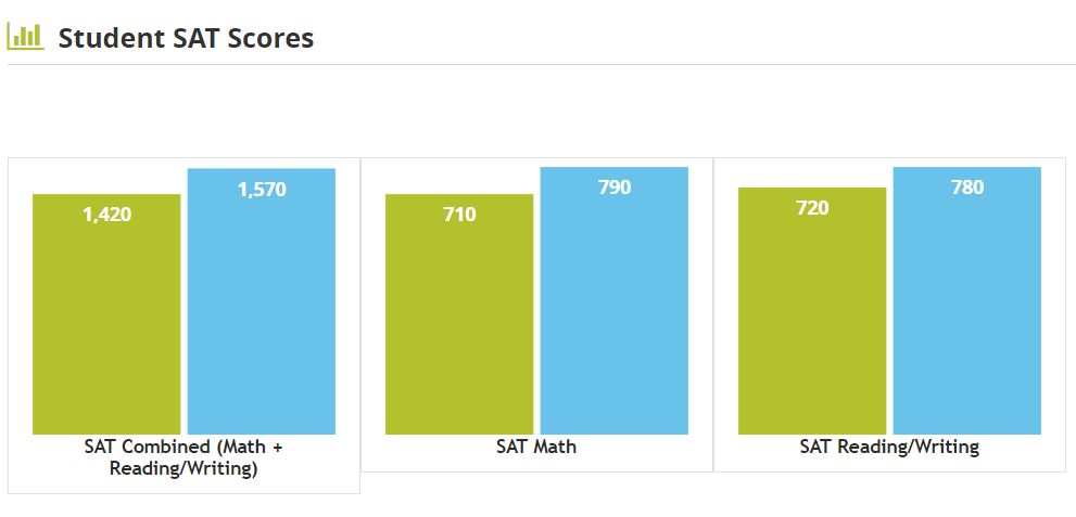 Duke ACT & SAT scores: average SAT scores