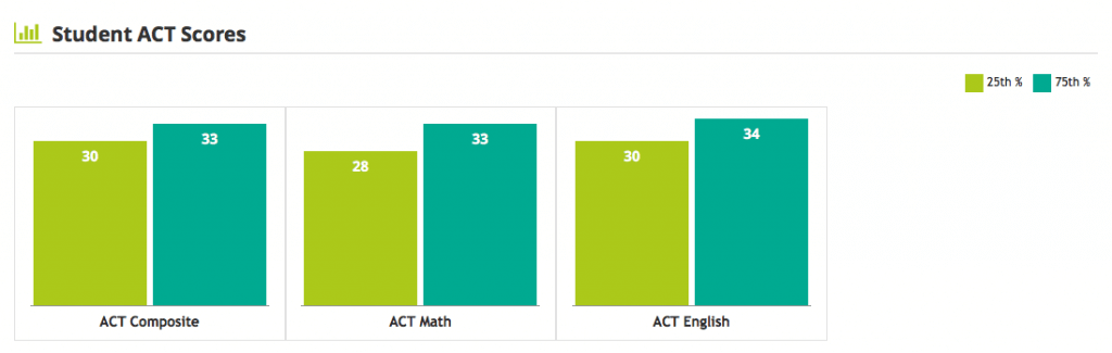 Boston College ACT scores