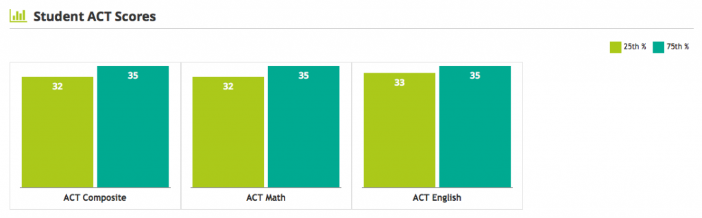 Harvard ACT -- average scores