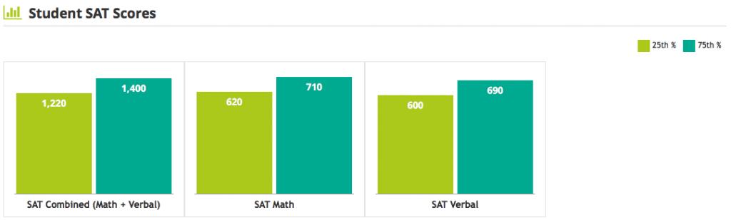 Villanova University SAT Scores