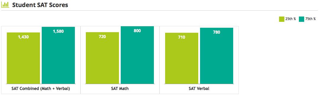 Vanderbilt University SAT scores