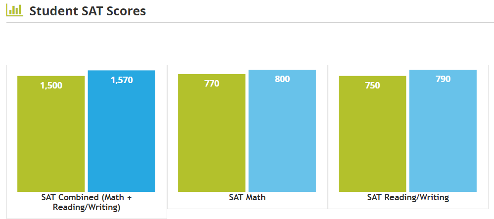 Graph detailing average composite, math, and English scores for UC Davis.