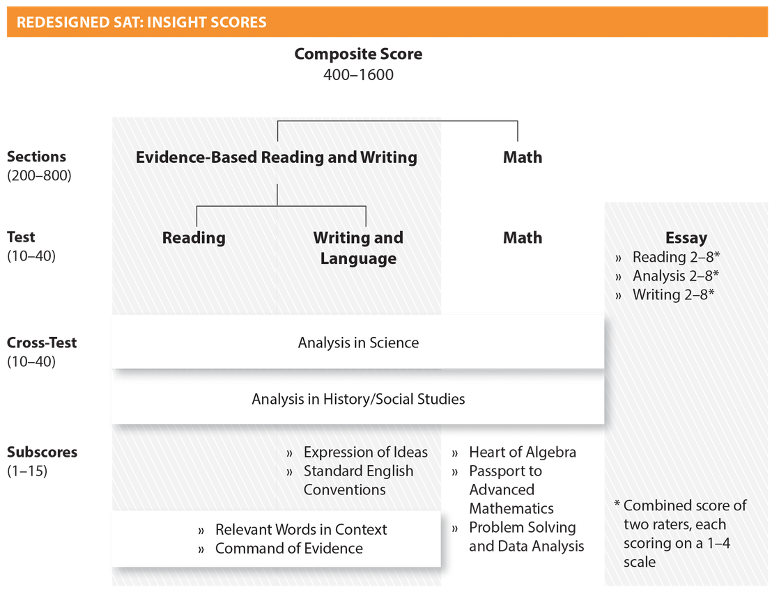 sat writing scoring with essay Sat essay example: how to get a perfect scoring essay  for many students, the reading and writing section of the sat proves to be most difficult, and for good .