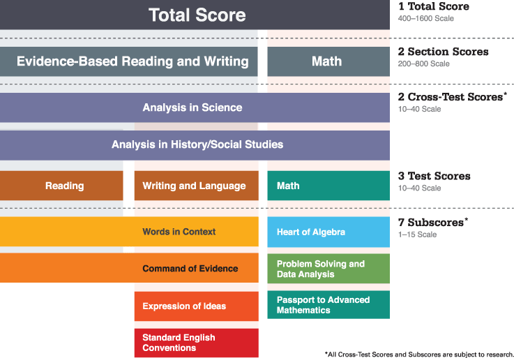Source: CollegeBoard CollegeBoard.