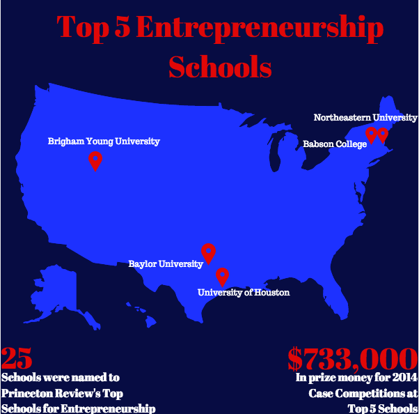 A List of Good Colleges for Global Entrepreneurship Summit