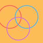Three colored circles put together in a venn diagram.