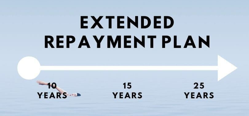 """Text that says """"extended repayment plan"""", a white arrow pointing right, and text underneath that says """"10 years, 15 years, 25 years."""""""
