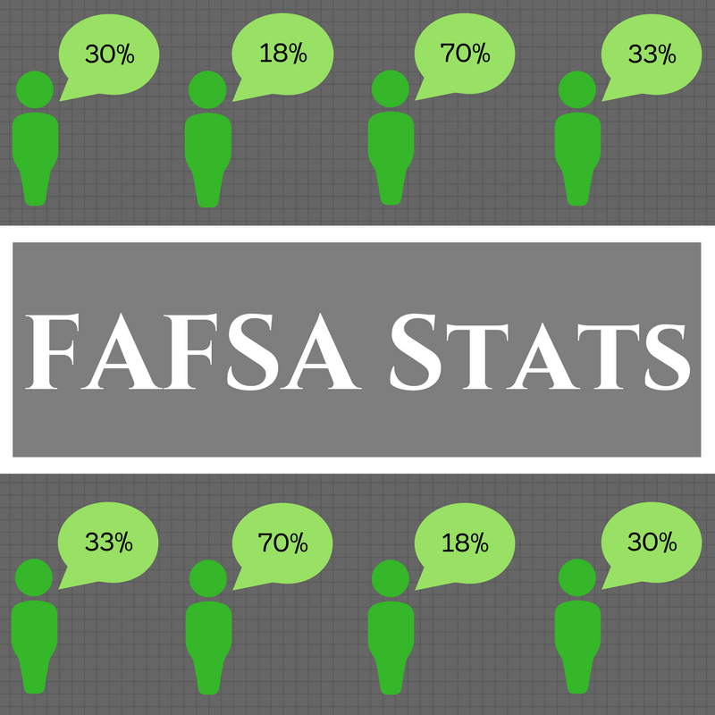 "Overlay text ""FAFSA STATS"" against a grey background with a human cartoon that has a percentage in their head bubble."
