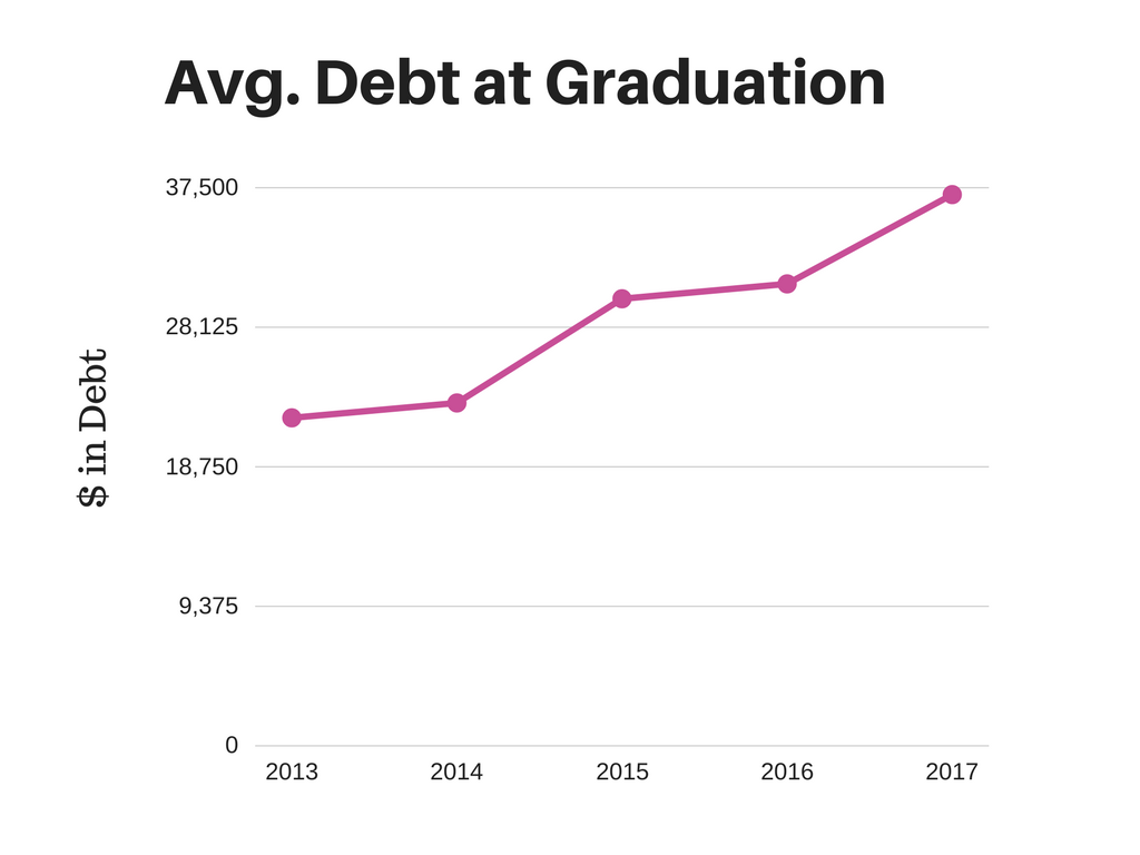 Avg. Debt graduation graph