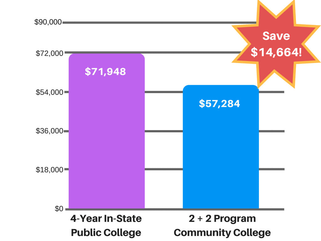 Parents paying for college may want to suggest a 2+2 program to their student.