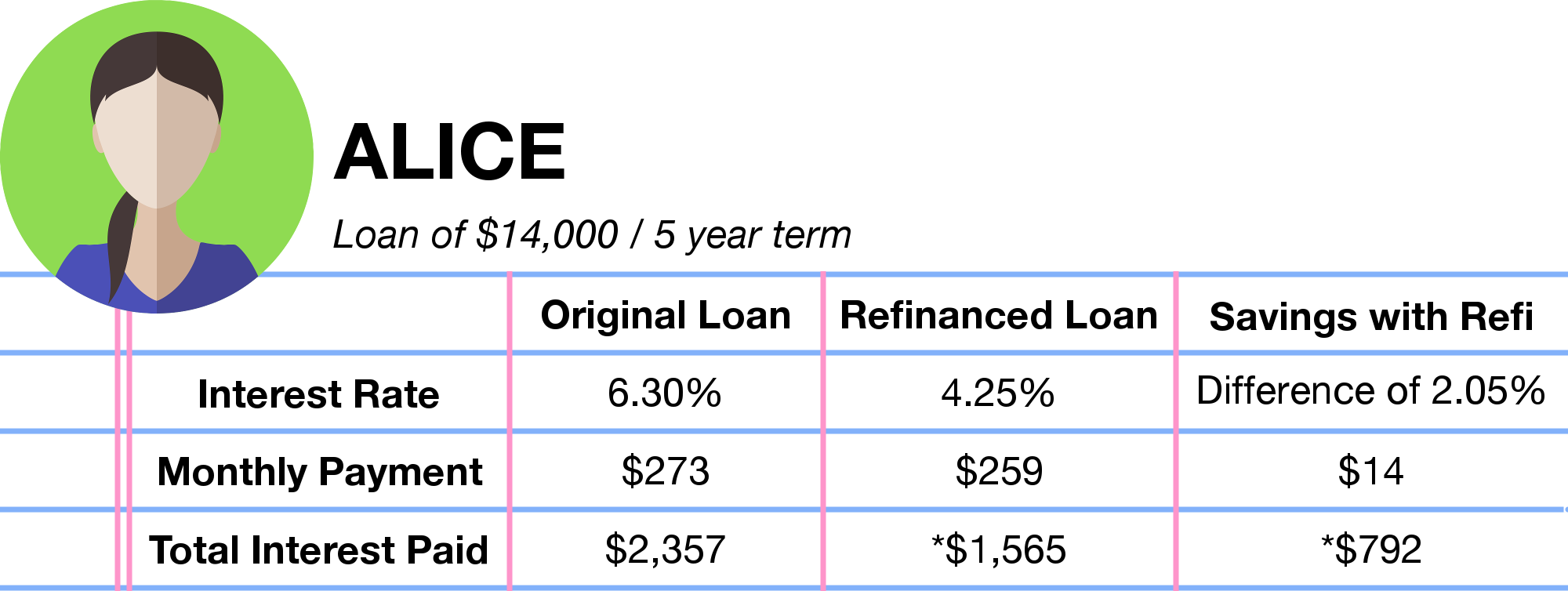 Student Loan Refinance and Consolidation - Alice