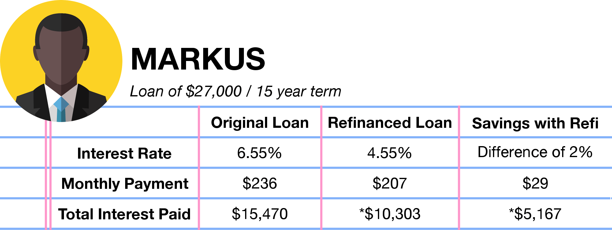 Student Loan Refinance and Consolidation - Markus